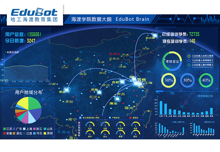 工业互联网应用层综合实训系统
